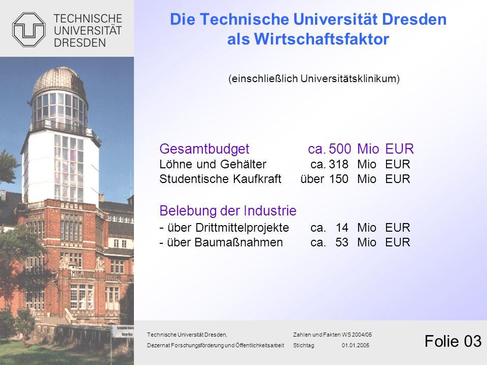Die Technische Universität Dresden als Wirtschaftsfaktor (einschließlich Universitätsklinikum) Gesamtbudget ca.500MioEUR Löhne und Gehälter ca.318 Mio