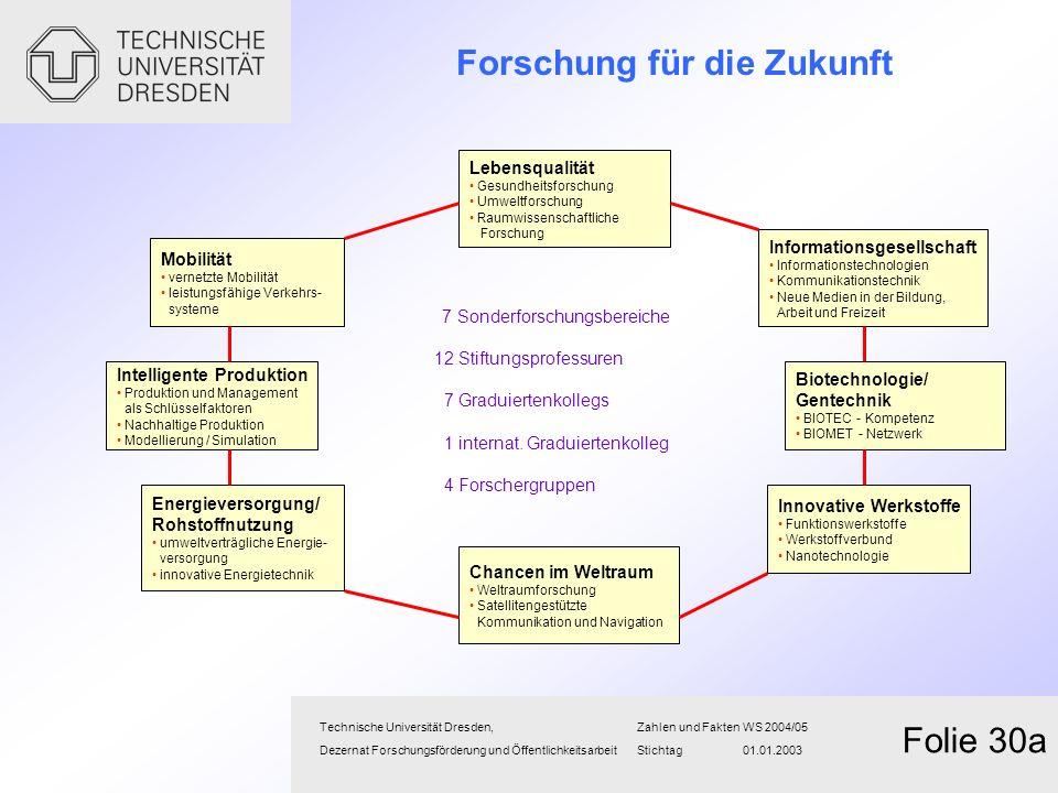 Forschung für die Zukunft Technische Universität Dresden,Zahlen und FaktenWS 2004/05 Dezernat Forschungsförderung und Öffentlichkeitsarbeit Stichtag 0