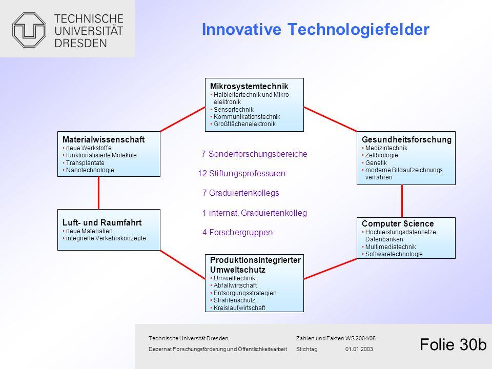 Innovative Technologiefelder Technische Universität Dresden,Zahlen und FaktenWS 2004/05 Dezernat Forschungsförderung und Öffentlichkeitsarbeit Stichta