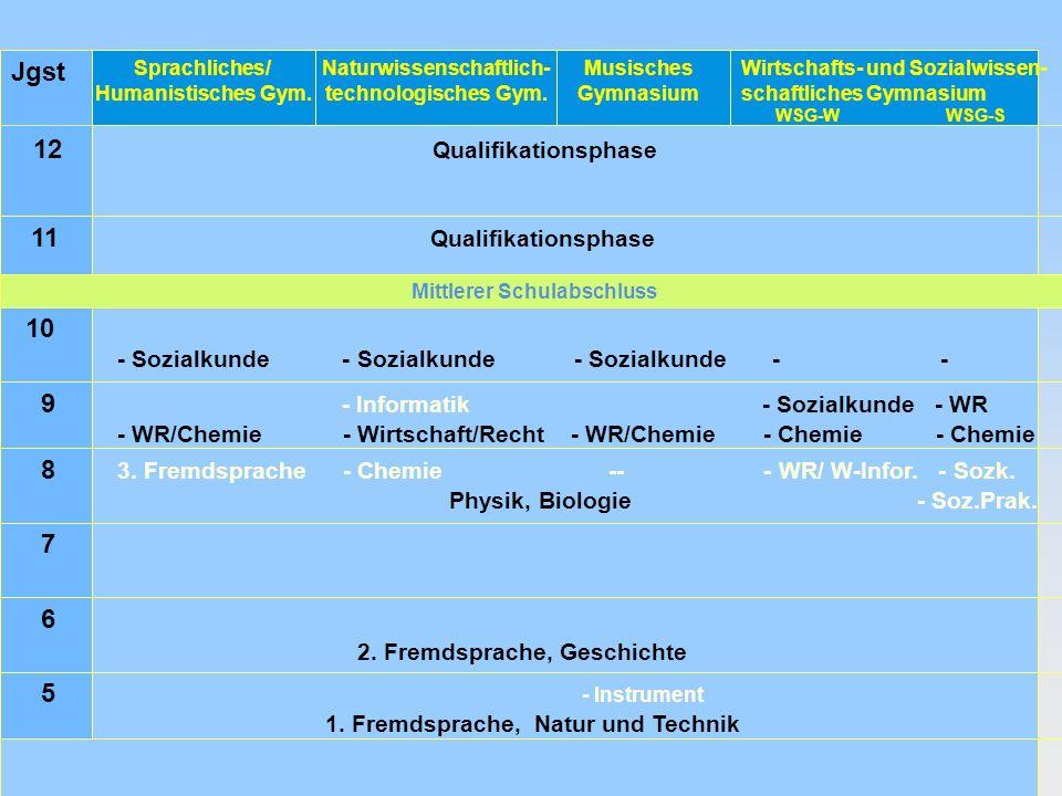 7 Jgst Sprachliches/ Humanistisches Gym.