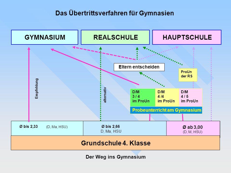 Ø bis 2,33 (D, Ma, HSU) Ø bis 2,66 D, Ma, HSU Ø ab 3,00 (D, M, HSU) Eltern entscheiden Empfehlung alternativ GYMNASIUM HAUPTSCHULE REALSCHULE Grundschule 4.