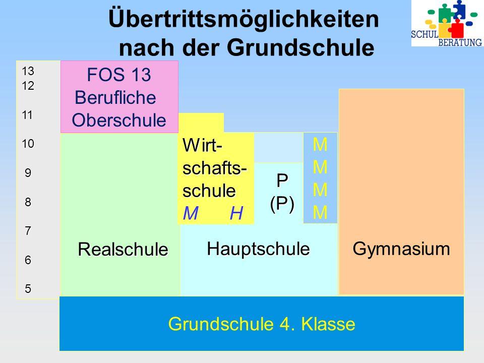 Übertrittsmöglichkeiten nach der Grundschule13121110 9 8 7 6 5 Realschule P (P) (P) Hauptschule Gymnasium Grundschule 4.