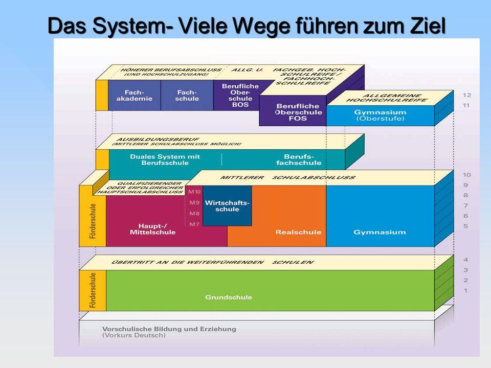 Das System- Viele Wege führen zum Ziel