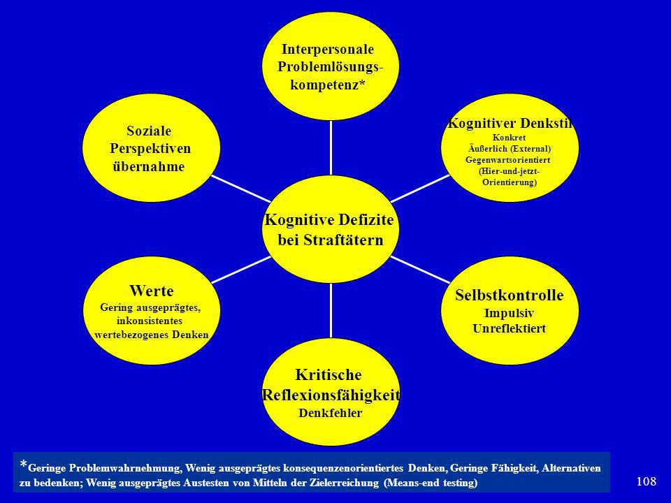 108 Soziale Perspektiven übernahme Werte Gering ausgeprägtes, inkonsistentes wertebezogenes Denken Kritische Reflexionsfähigkeit Denkfehler Selbstkon