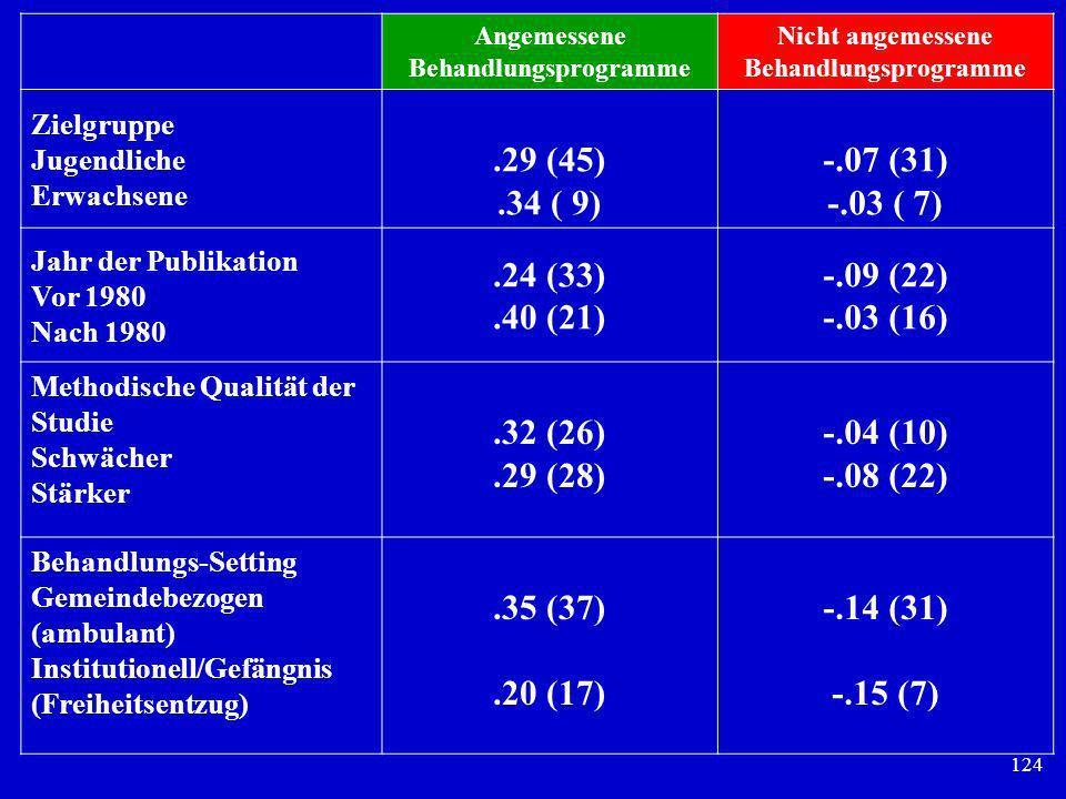 124 Angemessene Behandlungsprogramme Nicht angemessene Behandlungsprogramme Zielgruppe Jugendliche Erwachsene.29 (45).34 ( 9) -.07 (31) -.03 ( 7) Jahr