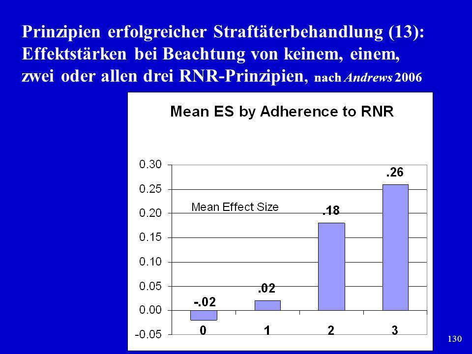 130 Prinzipien erfolgreicher Straftäterbehandlung (13): Effektstärken bei Beachtung von keinem, einem, zwei oder allen drei RNR-Prinzipien, nach Andre