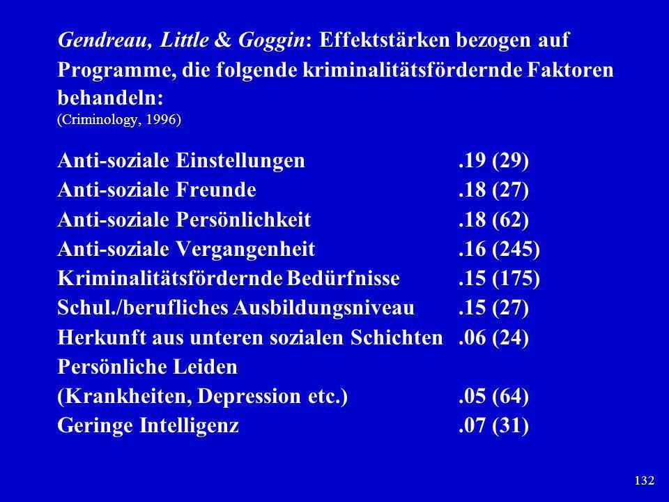 132 Gendreau, Little & Goggin: Effektstärken bezogen auf Programme, die folgende kriminalitätsfördernde Faktoren behandeln: (Criminology, 1996) Anti-s