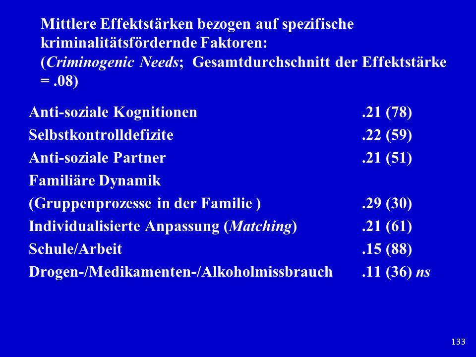 133 Mittlere Effektstärken bezogen auf spezifische kriminalitätsfördernde Faktoren: (Criminogenic Needs; Gesamtdurchschnitt der Effektstärke =.08) Ant