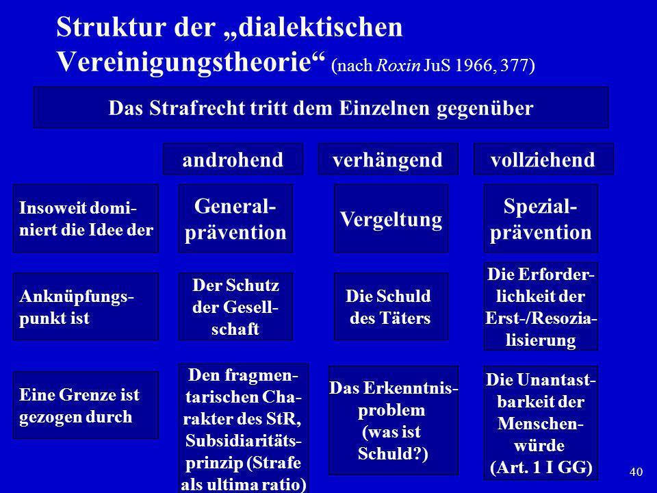 40 Struktur der dialektischen Vereinigungstheorie (nach Roxin JuS 1966, 377) Das Strafrecht tritt dem Einzelnen gegenüber androhendverhängendvollziehe