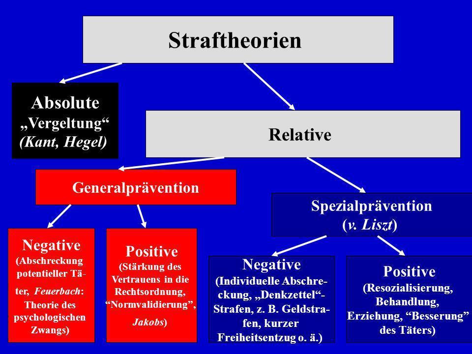 5 Straftheorien Absolute Vergeltung (Kant, Hegel) Relative Generalprävention Negative (Individuelle Abschre- ckung, Denkzettel- Strafen, z. B. Geldstr