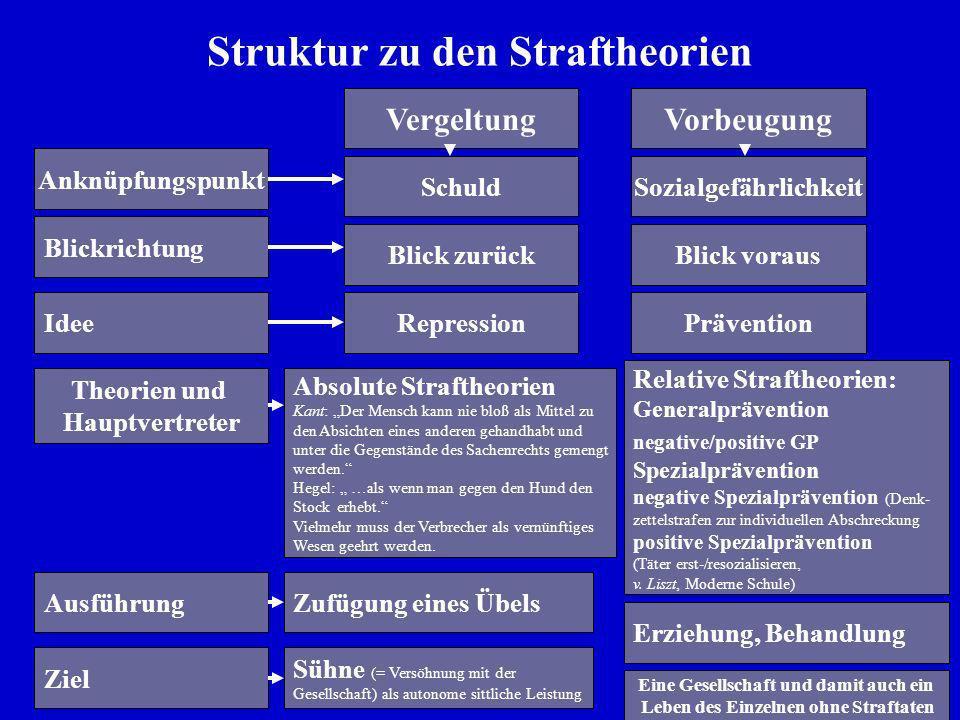6 Struktur zu den Straftheorien Anknüpfungspunkt VergeltungVorbeugung SchuldSozialgefährlichkeit Blick zurück Blickrichtung Idee Theorien und Hauptver