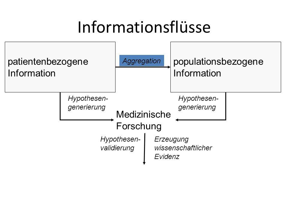 Medizinische Forschung Hypothesen- generierung Hypothesen- validierung Erzeugung wissenschaftlicher Evidenz patientenbezogene Information populationsbezogene Information Aggregation Informationsflüsse