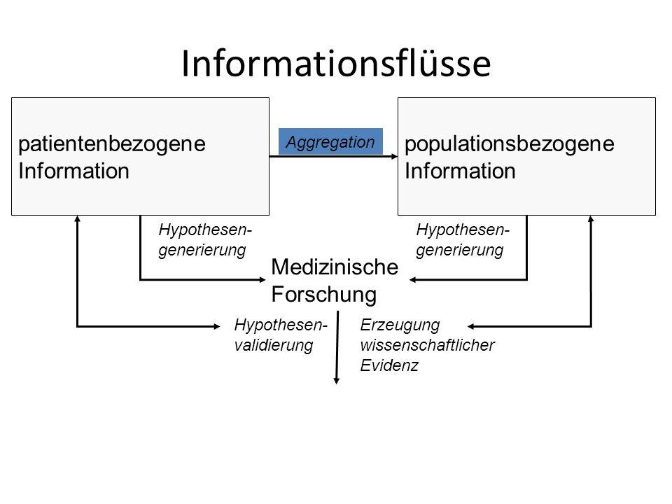 Medizinische Forschung Hypothesen- generierung Hypothesen- validierung Erzeugung wissenschaftlicher Evidenz patientenbezogene Information populationsb