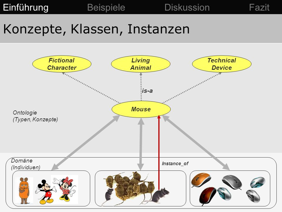 Konzepte, Klassen, Instanzen Mouse Instance_of Domäne (Individuen) Ontologie (Typen, Konzepte) Einführung Beispiele Diskussion Fazit Living Animal Fictional Character Technical Device is-a