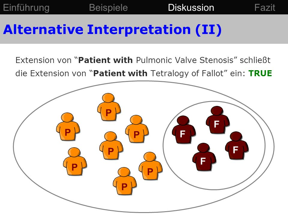 F PPPP FF P F PP Extension von Patient with Pulmonic Valve Stenosis schließt die Extension von Patient with Tetralogy of Fallot ein: TRUE Einführung Beispiele Diskussion Fazit Alternative Interpretation (II)