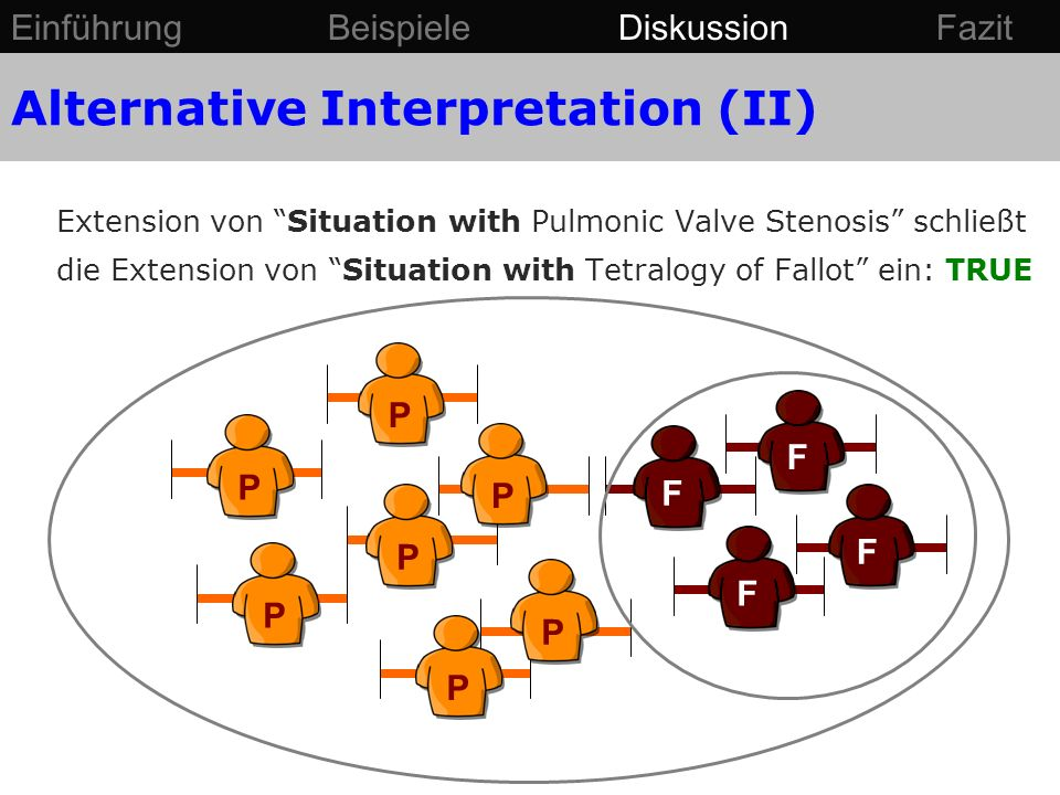 F PPPP FF P F PP Extension von Situation with Pulmonic Valve Stenosis schließt die Extension von Situation with Tetralogy of Fallot ein: TRUE Alternative Interpretation (II) Einführung Beispiele Diskussion Fazit