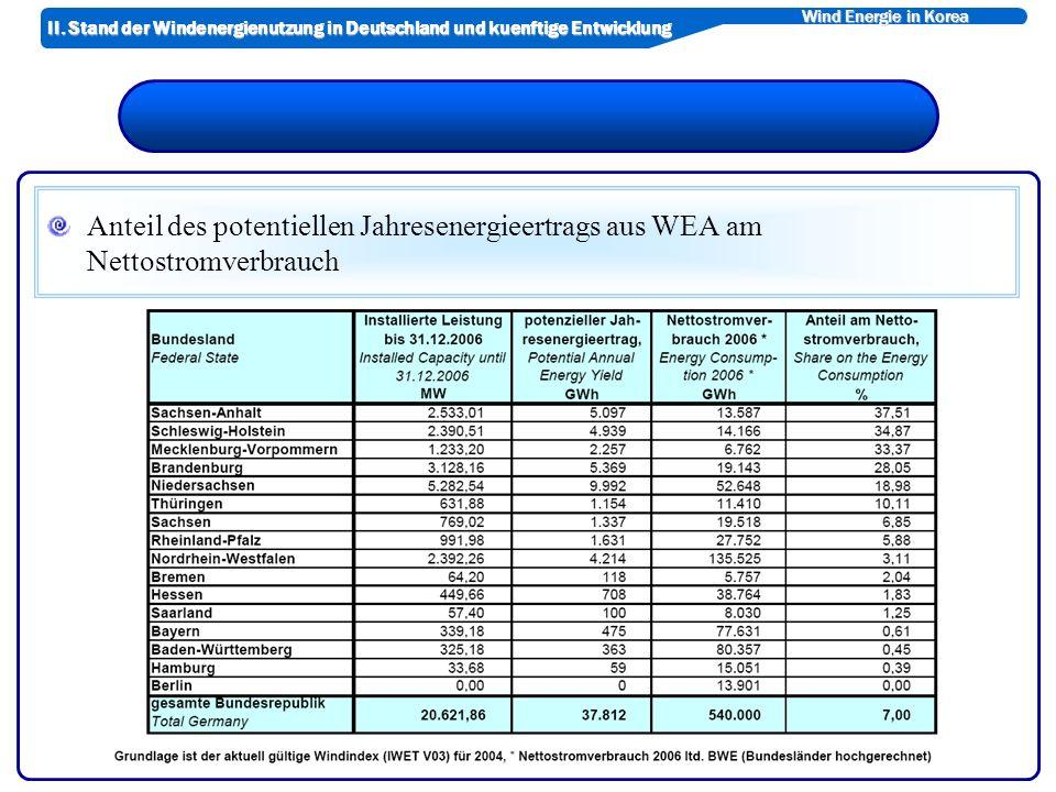 Wind Energie in Korea Anteil des potentiellen Jahresenergieertrags aus WEA am Nettostromverbrauch II.
