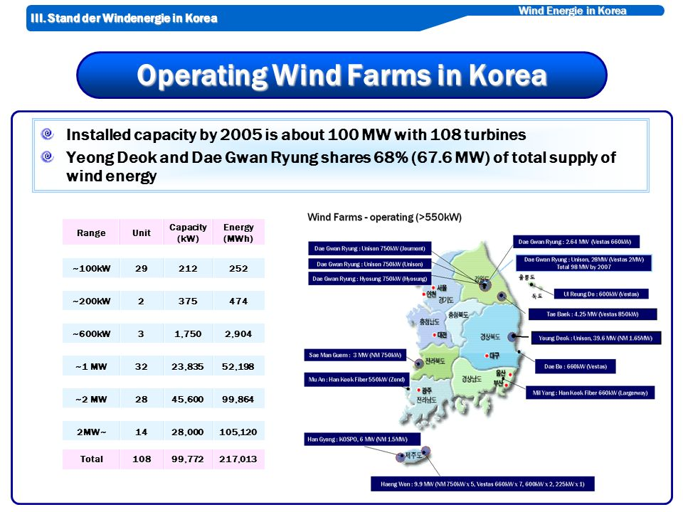 Wind Energie in Korea Operating Wind Farms in Korea Installed capacity by 2005 is about 100 MW with 108 turbines Yeong Deok and Dae Gwan Ryung shares 68% (67.6 MW) of total supply of wind energy 105,12028,000142MW~ 217,01399,772108Total 2,9041,7503~600kW 52,19823,83532 ~1 MW 99,86445,60028 ~2 MW 4743752~200kW 25221229~100kW RangeUnit Capacity (kW) Energy (MWh) III.