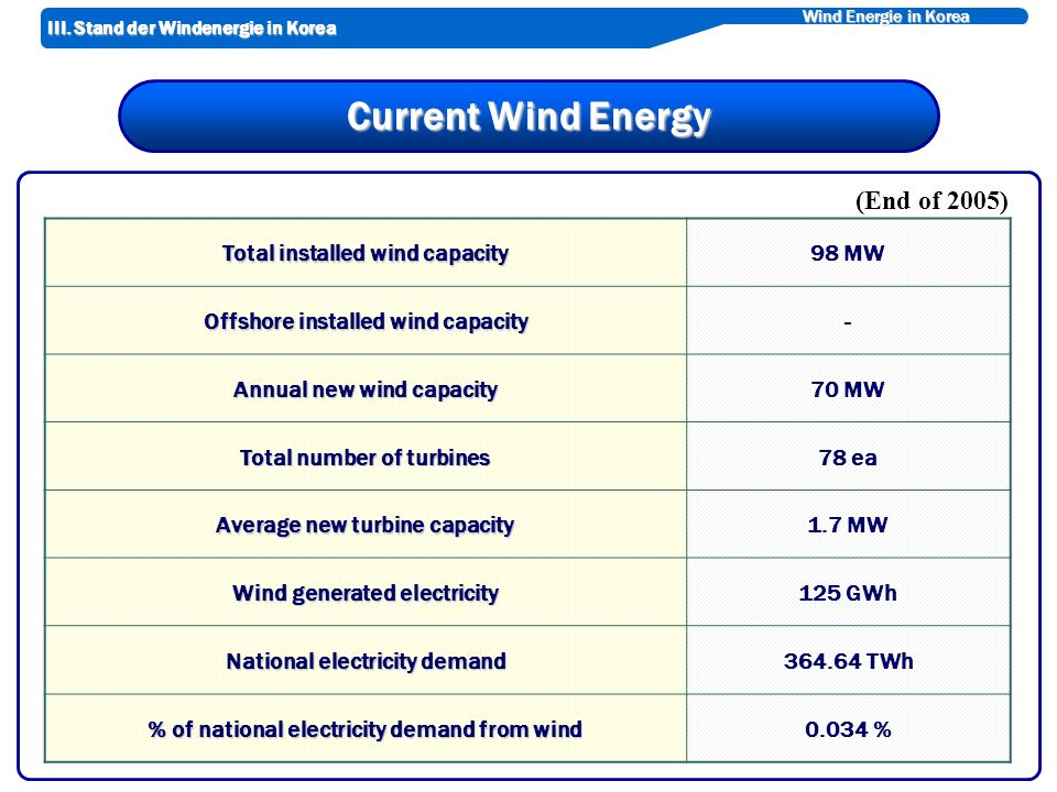 Wind Energie in Korea Current Wind Energy Total installed wind capacity 98 MW Offshore installed wind capacity - Annual new wind capacity 70 MW Total number of turbines 78 ea Average new turbine capacity 1.7 MW Wind generated electricity 125 GWh National electricity demand 364.64 TWh % of national electricity demand from wind 0.034 % (End of 2005) III.