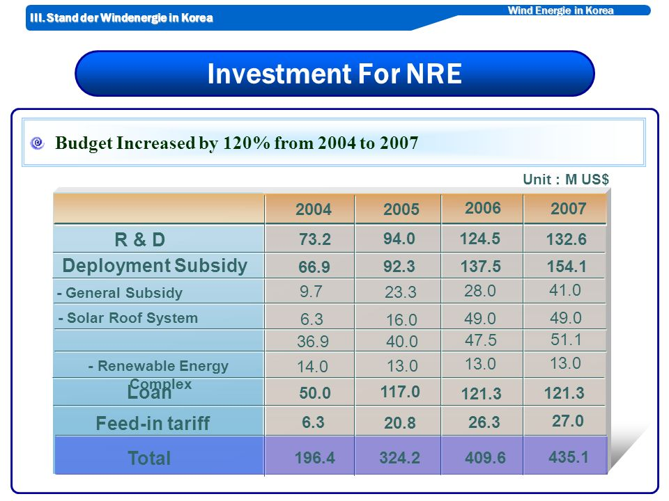Wind Energie in Korea Investment For NRE Budget Increased by 120% from 2004 to 2007 Unit : M US$ R & D Deployment Subsidy - General Subsidy - Solar Roof System - Renewable Energy Complex Loan Feed-in tariff 2004 2005 2006 2007 73.2 66.9 94.0 92.3 124.5 137.5 132.6 154.1 9.7 6.3 36.9 14.0 23.3 16.0 40.0 13.0 28.0 49.0 47.5 13.0 41.0 49.0 51.1 13.0 50.0 117.0 121.3 6.3 20.8 26.3 27.0 196.4324.2 409.6 435.1 Total III.