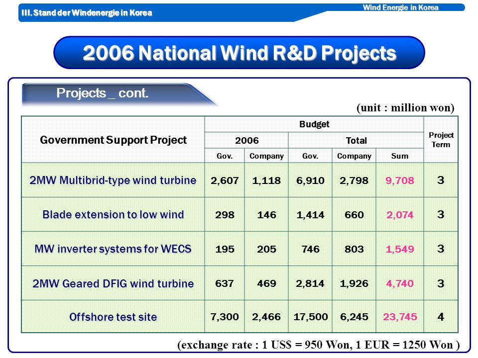 Wind Energie in Korea 2006 National Wind R&D Projects Government Support Project Budget Project Term 2006Total Gov.CompanyGov.CompanySum 2MW Multibrid-type wind turbine 2,6071,1186,9102,7989,708 3 Blade extension to low wind 2981461,4146602,074 3 MW inverter systems for WECS 1952057468031,549 3 2MW Geared DFIG wind turbine 6374692,8141,9264,740 3 Offshore test site 7,3002,46617,5006,24523,745 4 Projects _ cont.