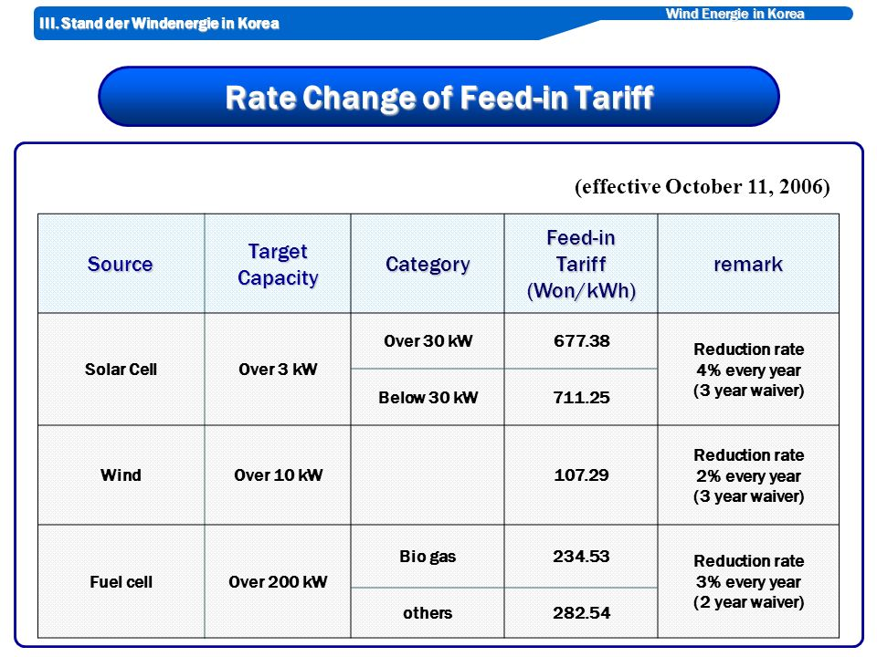 Wind Energie in Korea Rate Change of Feed-in Tariff (effective October 11, 2006) SourceTargetCapacityCategoryFeed-inTariff(Won/kWh)remark Solar CellOver 3 kW Over 30 kW677.38 Reduction rate 4% every year (3 year waiver) Below 30 kW711.25 WindOver 10 kW 107.29 Reduction rate 2% every year (3 year waiver) Fuel cellOver 200 kW Bio gas234.53 Reduction rate 3% every year (2 year waiver) others282.54 III.