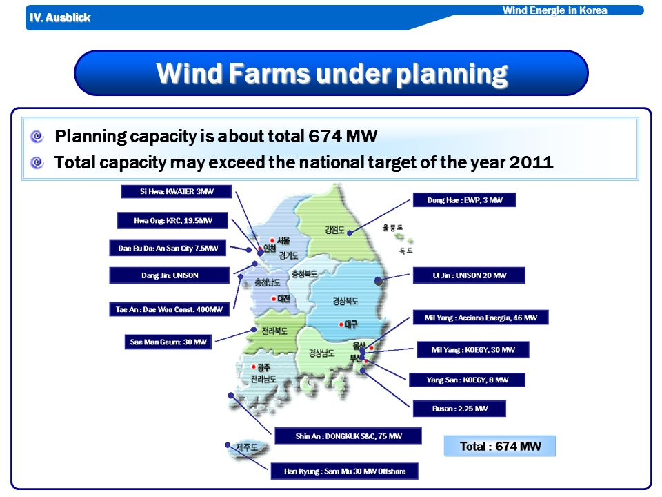 Wind Energie in Korea Wind Farms under planning Planning capacity is about total 674 MW Total capacity may exceed the national target of the year 2011 IV.