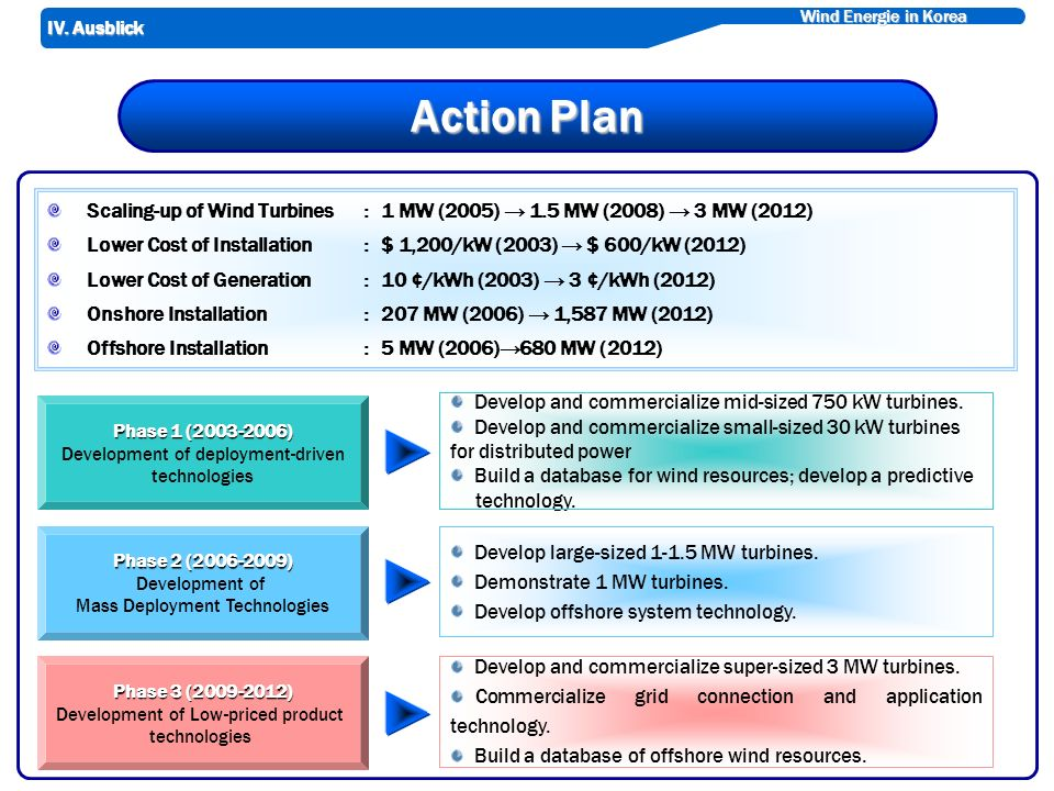 Wind Energie in Korea Action Plan Scaling-up of Wind Turbines : 1 MW (2005) 1.5 MW (2008) 3 MW (2012) Lower Cost of Installation : $ 1,200/kW (2003) $ 600/kW (2012) Lower Cost of Generation : 10 ¢/kWh (2003) 3 ¢/kWh (2012) Onshore Installation : 207 MW (2006) 1,587 MW (2012) Offshore Installation : 5 MW (2006)680 MW (2012) Develop and commercialize mid-sized 750 kW turbines.