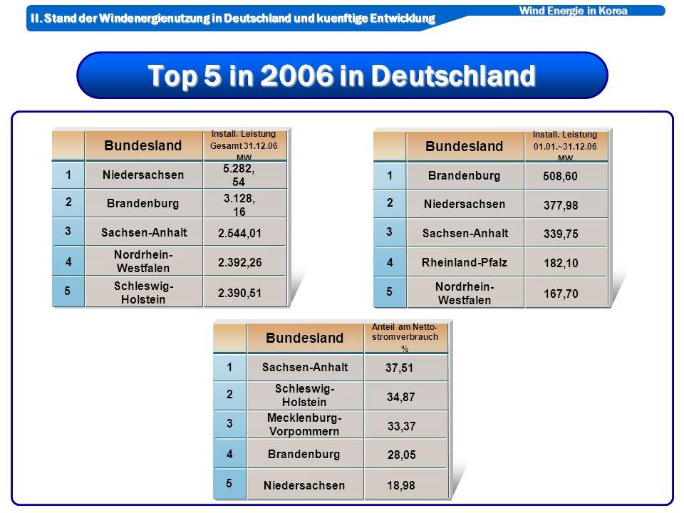 Wind Energie in Korea Top 5 in 2006 in Deutschland Niedersachsen Schleswig- Holstein 4 Brandenburg Nordrhein- Westfalen 5 Sachsen-Anhalt 3 2 1 Install.