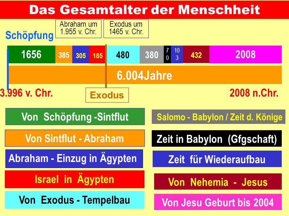 Das wichtigste Standbein der Evolutionslehre ist der Zeitfaktor 6.000 Jahre oder 6,000.000.000 Jahre ? Das Hauptargument der Evolution gegen eine Schö