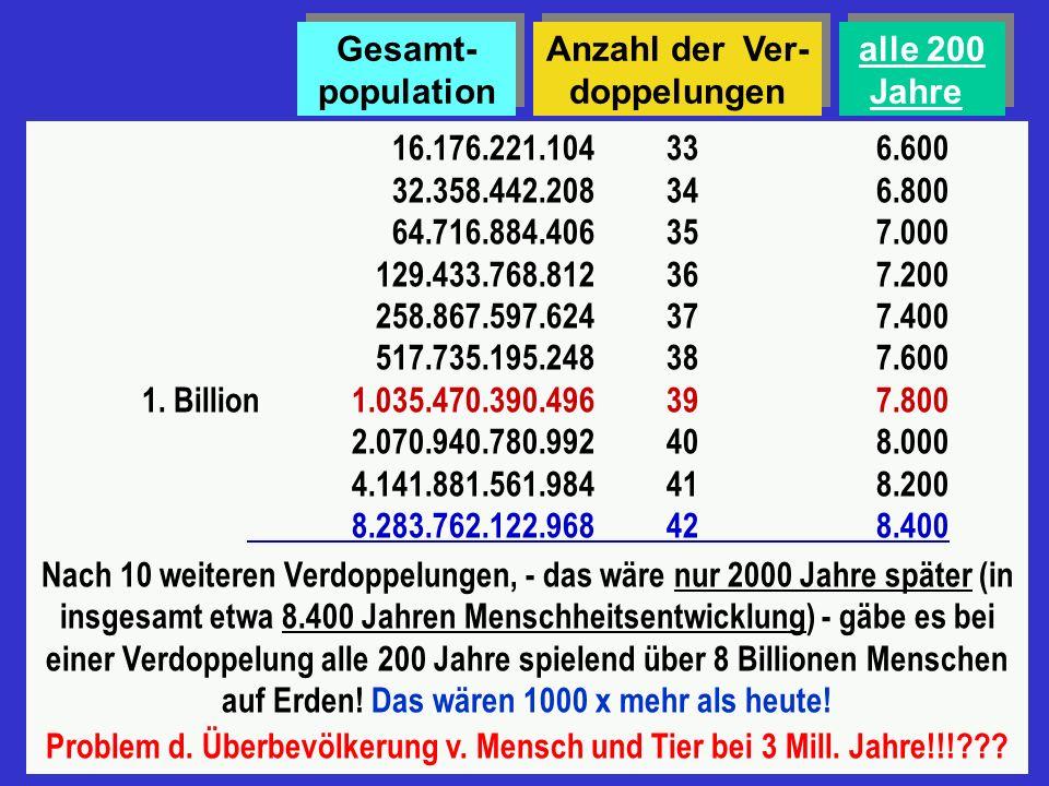 Wahrscheinlichkeitsrechnung über das Bevölkerungswachstum in Verdoppelungen 2 Adam und Eva= 4000 v. Chr. 41 82 Sintflut = 2500v. Chr. 163 324 645in et