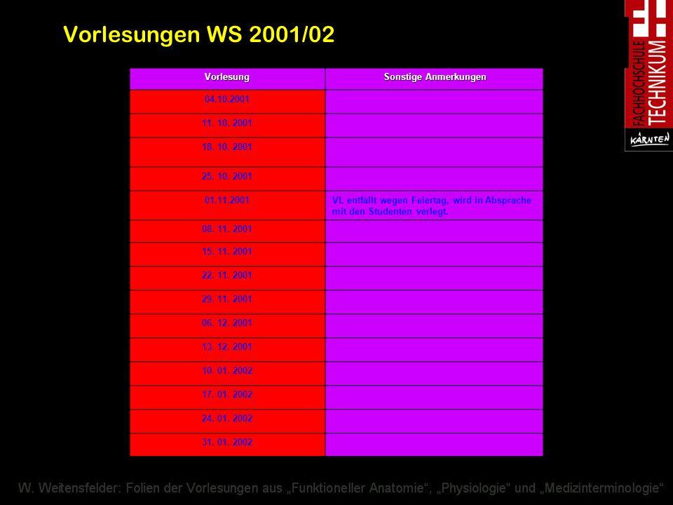 Vorlesungen WS 2001/02 Vorlesung Sonstige Anmerkungen 04.10.2001 11. 10. 2001 18. 10. 2001 25. 10. 2001 01.11.2001VL entfällt wegen Feiertag, wird in