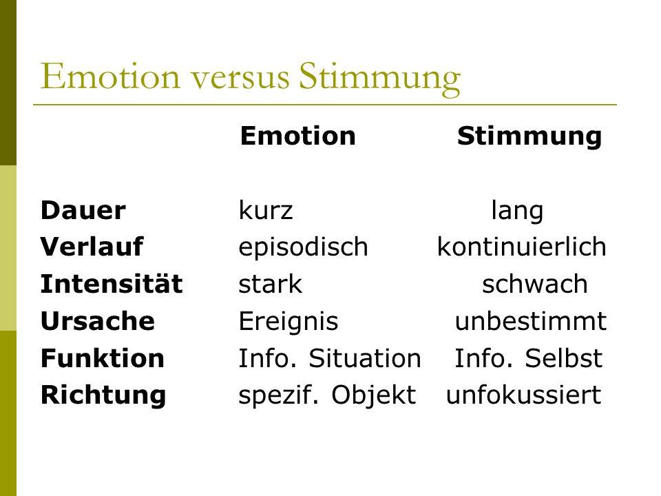 Emotion versus Stimmung Emotion Stimmung Dauerkurz lang Verlaufepisodischkontinuierlich Intensitätstark schwach UrsacheEreignis unbestimmt Funktion In