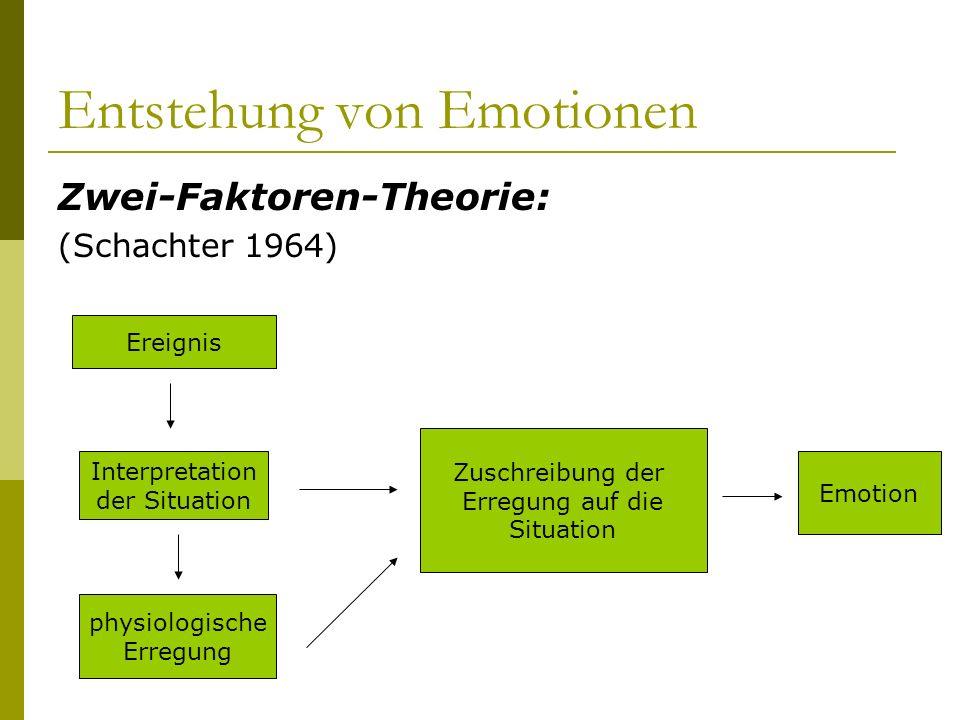 Entstehung von Emotionen Zwei-Faktoren-Theorie: (Schachter 1964) Ereignis Interpretation der Situation physiologische Erregung Zuschreibung der Erregu
