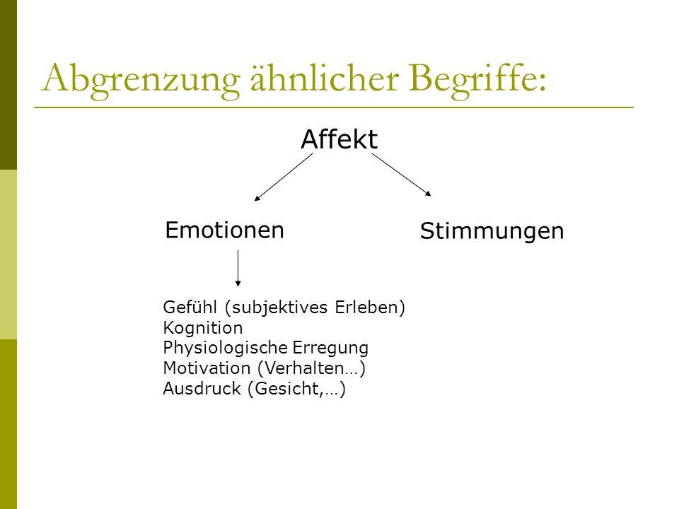 Abgrenzung ähnlicher Begriffe: Affekt Emotionen Stimmungen Gefühl (subjektives Erleben) Kognition Physiologische Erregung Motivation (Verhalten…) Ausd