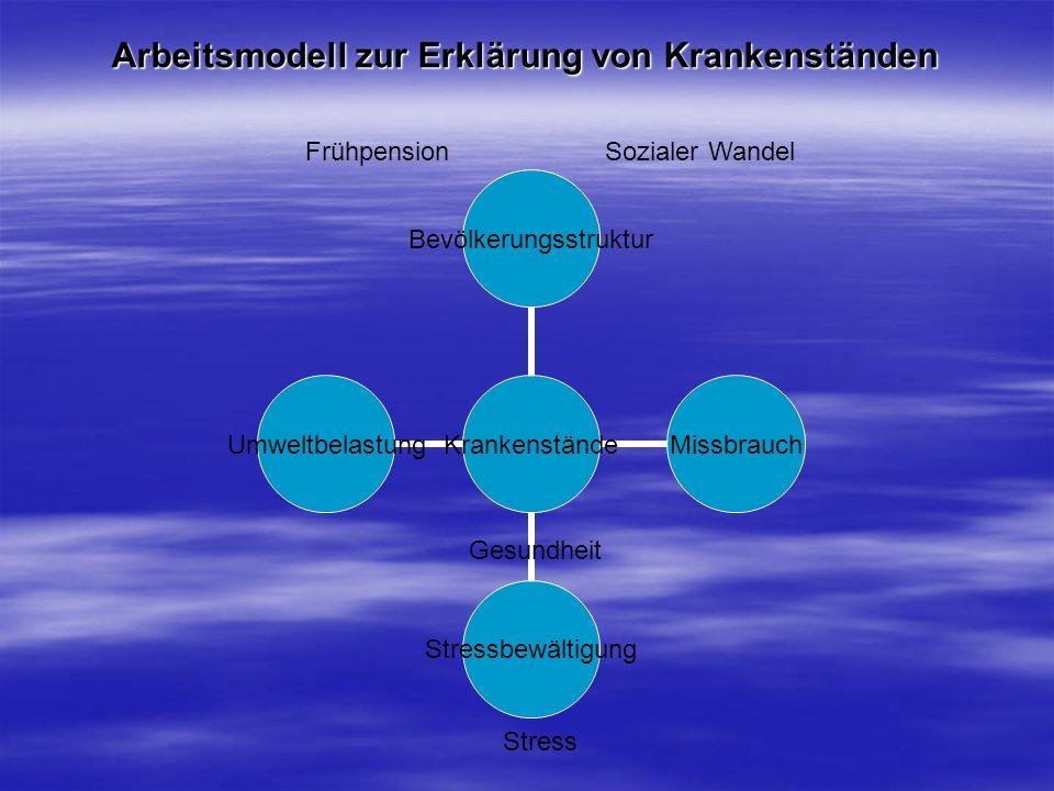 Arbeitsmodell zur Erklärung von Krankenständen Krankenstände BevölkerungsstrukturMissbrauchStressbewältigungUmweltbelastung Frühpension Sozialer Wande