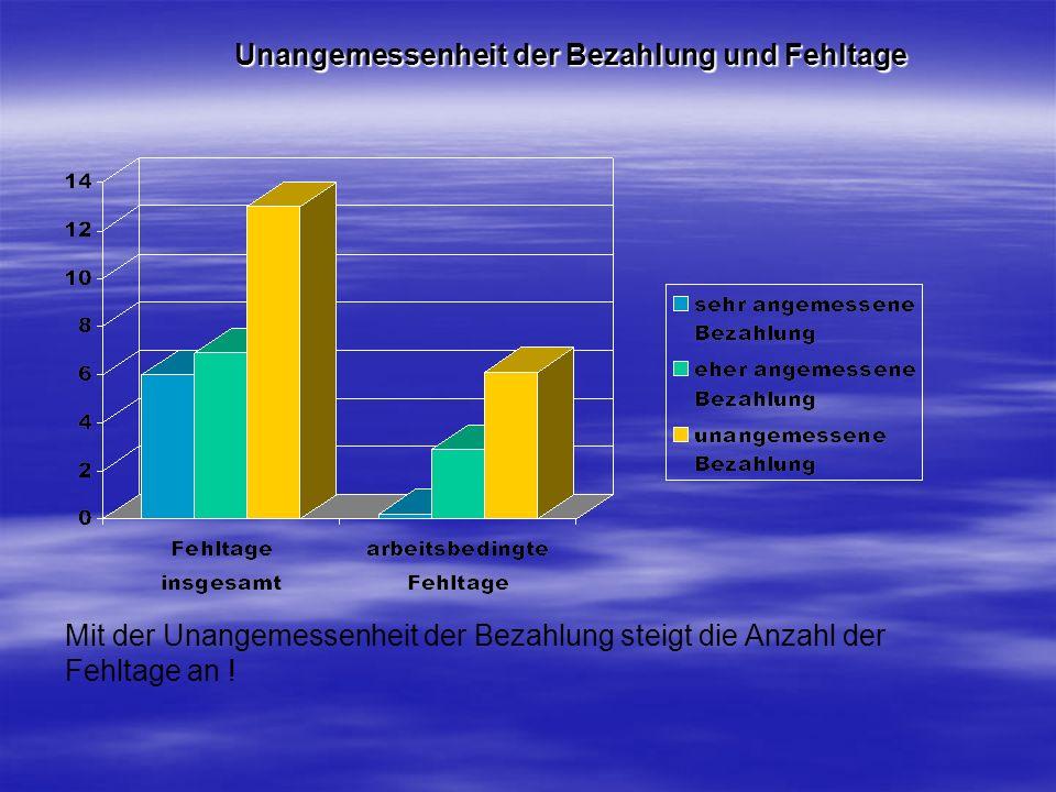 Unangemessenheit der Bezahlung und Fehltage Mit der Unangemessenheit der Bezahlung steigt die Anzahl der Fehltage an !