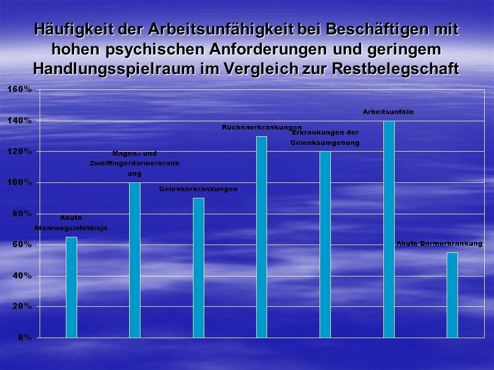 Häufigkeit der Arbeitsunfähigkeit bei Beschäftigen mit hohen psychischen Anforderungen und geringem Handlungsspielraum im Vergleich zur Restbelegschaf