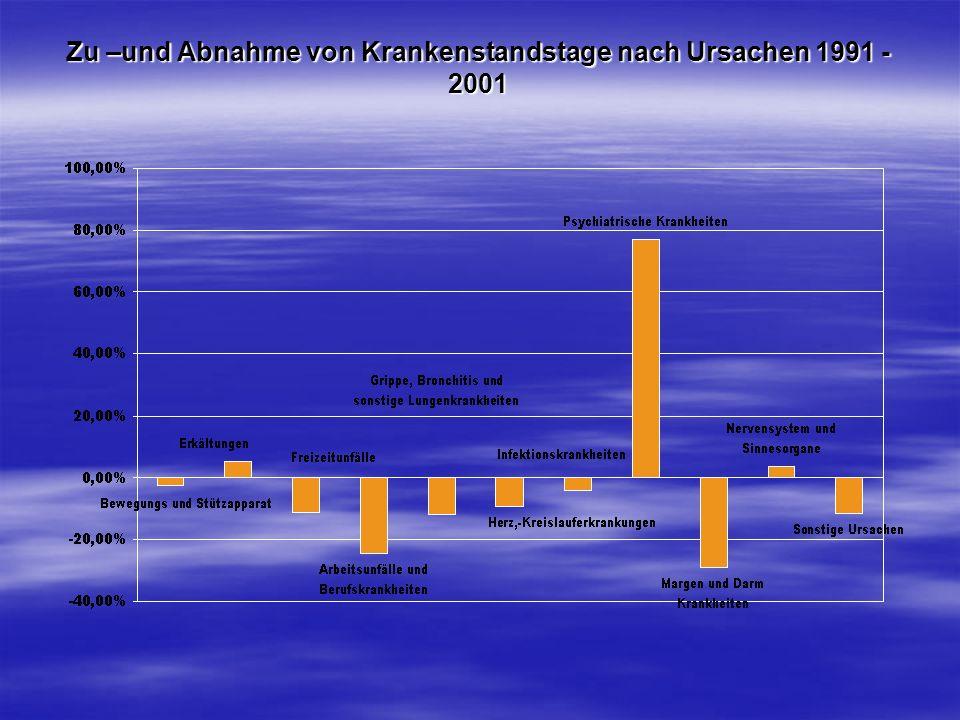 Zu –und Abnahme von Krankenstandstage nach Ursachen 1991 - 2001