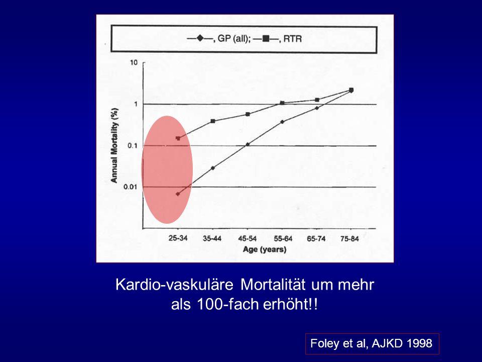 Kardio-vaskuläre Mortalität um mehr als 100-fach erhöht!! Foley et al, AJKD 1998