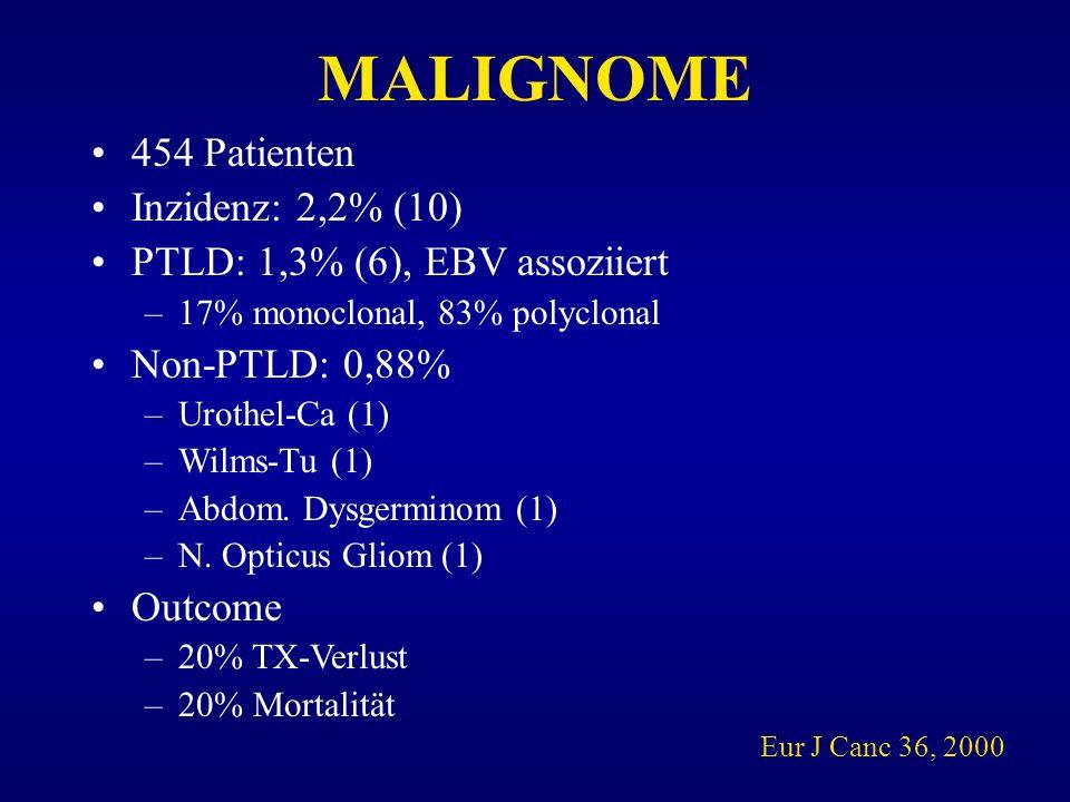 MALIGNOME 454 Patienten Inzidenz: 2,2% (10) PTLD: 1,3% (6), EBV assoziiert –17% monoclonal, 83% polyclonal Non-PTLD: 0,88% –Urothel-Ca (1) –Wilms-Tu (