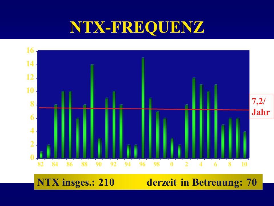NTX-FREQUENZ NTX insges.: 210derzeit in Betreuung: 70 7,2/ Jahr