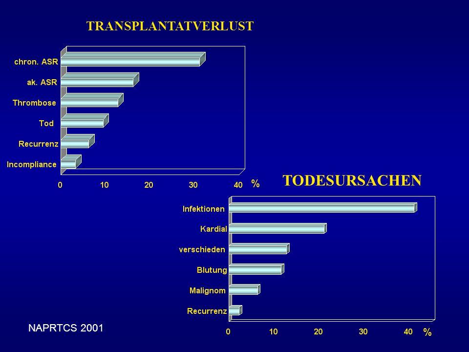 TRANSPLANTATVERLUST NAPRTCS 2001 TODESURSACHEN % %