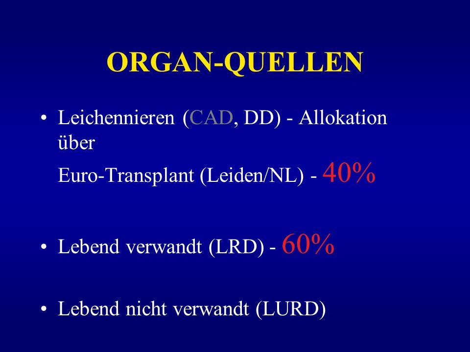 ORGAN-QUELLEN Leichennieren (CAD, DD) - Allokation über Euro-Transplant (Leiden/NL) - 40% Lebend verwandt (LRD) - 60% Lebend nicht verwandt (LURD)