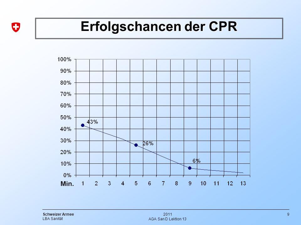 9 Schweizer Armee LBA Sanität 2011 AGA San D Lektion 13 Erfolgschancen der CPR Min.
