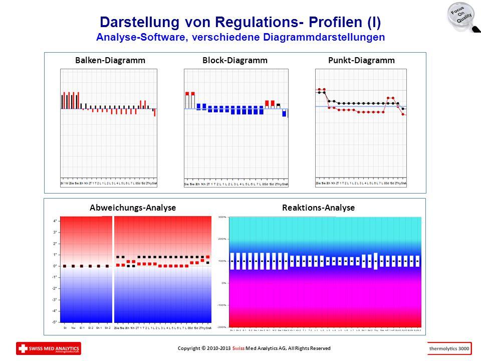 Copyright © 2010-2013 Swiss Med Analytics AG, All Rights Reserved Darstellung von Regulations- Profilen (I) Analyse-Software, verschiedene Diagrammdarstellungen Balken-Diagramm Block-Diagramm Punkt-Diagramm Abweichungs-Analyse Reaktions-Analyse