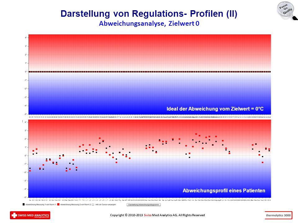 Copyright © 2010-2013 Swiss Med Analytics AG, All Rights Reserved Darstellung von Regulations- Profilen (II) Abweichungsanalyse, Zielwert 0 Ideal der Abweichung vom Zielwert = 0°C Abweichungsprofil eines Patienten