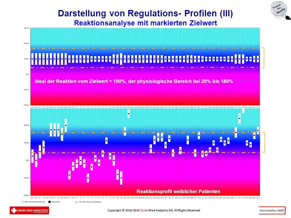 Copyright © 2010-2013 Swiss Med Analytics AG, All Rights Reserved Darstellung von Regulations- Profilen (III) Reaktionsanalyse mit markierten Zielwert Ideal der Reaktion vom Zielwert = 100%, der physiologische Bereich bei 20% bis 180% Reaktionsprofil weiblicher Patienten