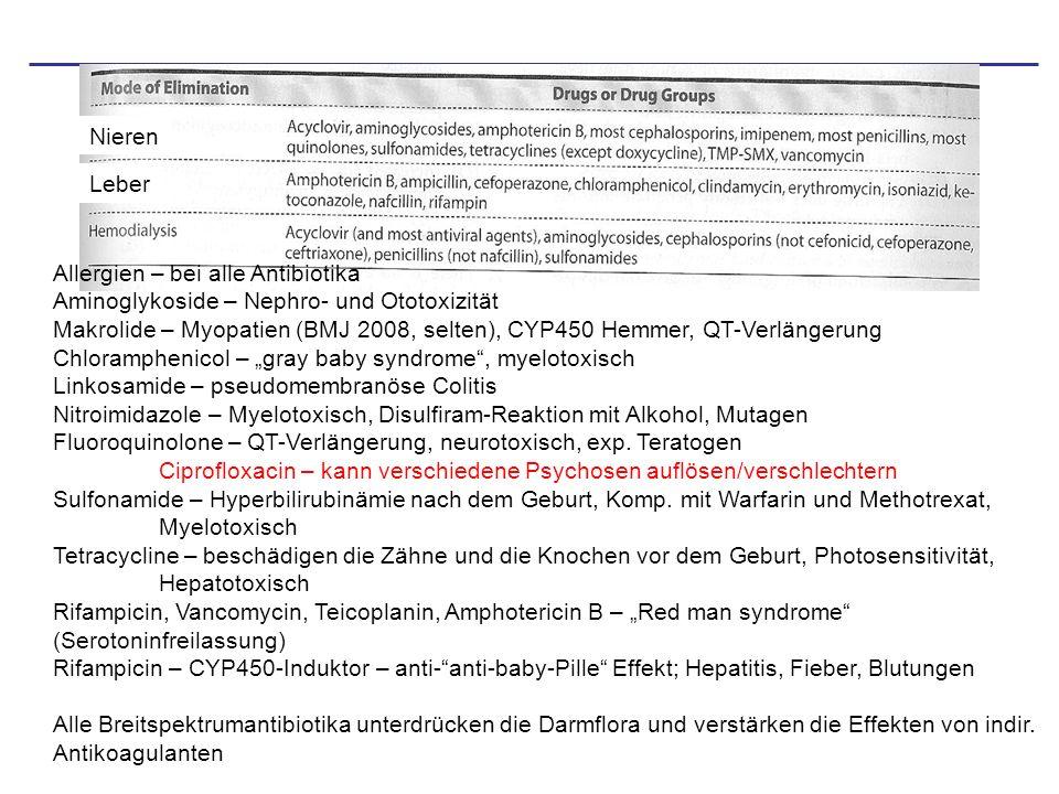 Nieren Leber Allergien – bei alle Antibiotika Aminoglykoside – Nephro- und Ototoxizität Makrolide – Myopatien (BMJ 2008, selten), CYP450 Hemmer, QT-Ve