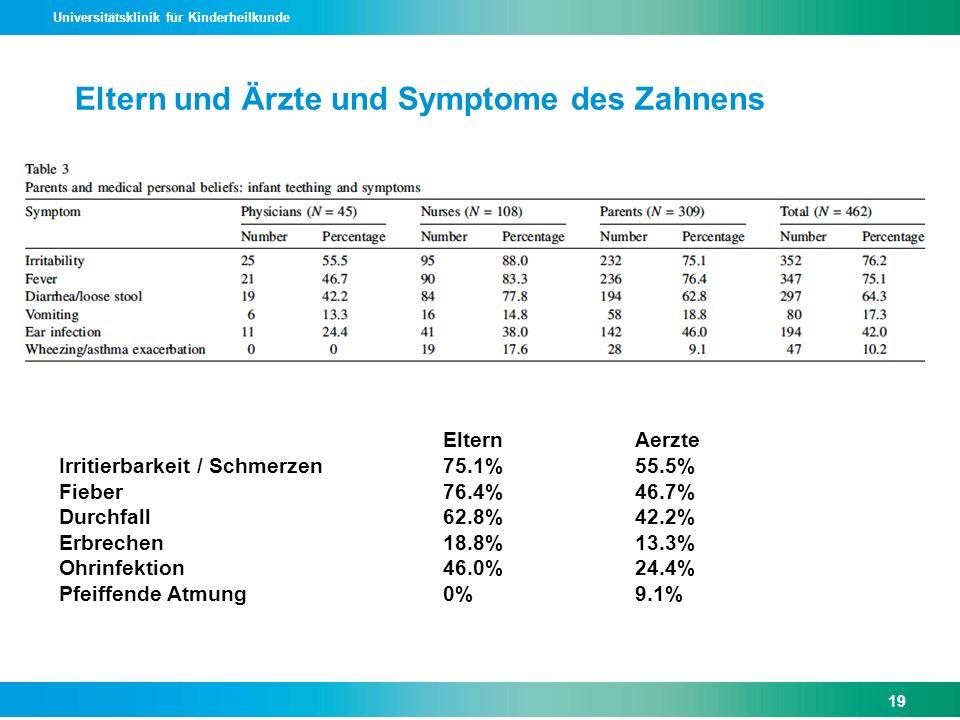 Universitätsklinik für Kinderheilkunde ElternAerzte Irritierbarkeit / Schmerzen 75.1%55.5% Fieber76.4%46.7% Durchfall62.8%42.2% Erbrechen18.8%13.3% Oh